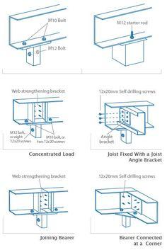 Image result for steel column design