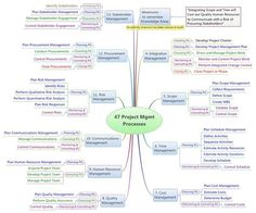 Fundamentals of project management | Project Management and PMBOK | P… http://480degrees.com/