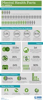 NAMI: National Alliance on Mental Illness | Mental Health By the Numbers
