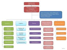 organizational chart hotel chain - Google Search