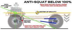 Squat Challenge Results, Go Kart Kits, Car Alignment, Off Road Suspension, Jeep Zj, Aggressive Driving, Body Squats, Off Road Buggy, Rc Rock Crawler