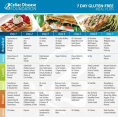 Gluten-Free Meal Plan Recently diagnosed? Struggling with transitioning to a gluten-free diet? The Celiac Disease Foundation has a helpful 7 Day Gluten-Free Meal Plan. Full of ideas on how to ge Gluten Free Meal Plan, Free Meal Plans, Gluten Free Cooking, Gluten Free Recipes, Diet Recipes, Celiac Recipes, Gluten Free Food List, Gluten Free Snacks, Spinach Recipes