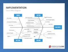 This template with the headline implementation illustrates a relationship between cause and effect in process management. There are four categories Human, Method, Material and Machine. If the Human has dirty hands, isn´t briefed, the Material has been storaged very long and there are missing information, the foregoing leads to bad copies. http://www.presentationload.com/process-management.html