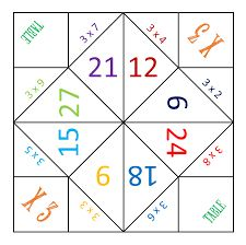 Cocottes des multiplications - Une famille Dys-fférente Multiplication Games For Kids, Math Card Games, Math Activities For Kids, Kindergarten Math Worksheets, Math For Kids, Math Resources, Teaching Numbers, Teaching Math, Math Talk