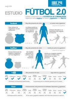 Fútbol 2.0 #infografia