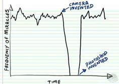 Frequency of miracles..