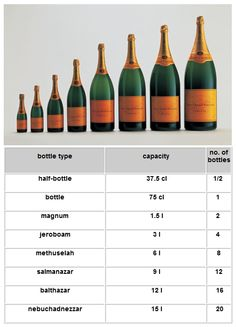Post with 0 votes and 29175 views. Huge champagne bottles have some fucking awesome names Cocktail Names, Cocktail Drinks, Cocktails, Awesome Names, Cool Names, Champagne Buckets, Champagne Bottles, Veuve Cliquot, Bubble And Squeak