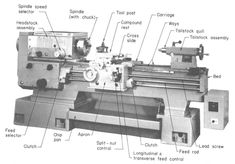Diagram of a metalworking Lathe machine with an explanation of all the main components; courtesy of American Machine Tools Company Lathe Machine Parts, Milling Machine, Machining Process, Tool Room, Machinist Tools, Types Of Machines, Garage, Workshop, Wood