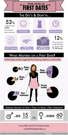 Dating dos and donts for women