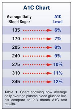 A1C - a very important number of Diabetics. The only problem is that this shows the American measurements - not the Canadian measurements. I must find a Canadian A1C chart!!!!