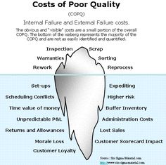 Cost of Poor Quality, COPQ