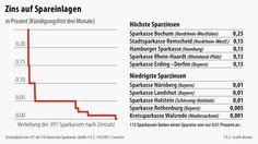 Bilderstrecke zu: Sparkassen-Zinsvergleich: Sparkassen in Bayern zahlen geringste Zinsen - Bild 2 von 3 - FAZ