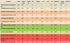 Welke rijstwafels zijn het gezondst? Healthy Food, Healthy Recipes, Crackers, Periodic Table, Om, Healthy Foods, Pretzels, Periodic Table Chart, Periotic Table