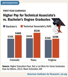 Some short-term #college credentials, including associate's degrees and occupational credentials, are worth as much or more in post-college earnings than long-term degrees. #highereducation #highered