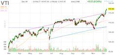VTI  Vanguard Total Stock Market ETF daily Stock Chart