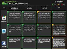 The social landscape