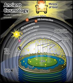 Ancient Cosmology - The Pre-Copernican Universe Flat Earth Conspiracy, Conspiracy Theories, Cosmos, Terre Plate, Flat Earth Proof, Flat Earth Facts, Nasa, Hollow Earth, Magick