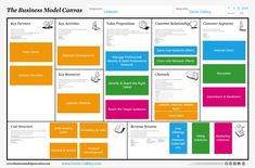 The Uber Business Model Canvas - Business Model Guru Part Time Business Ideas, Best Business Ideas, Business Planning, Business Management, Money Management, Business Model Canvas Examples, Business Canvas, Business Innovation, Business Entrepreneur