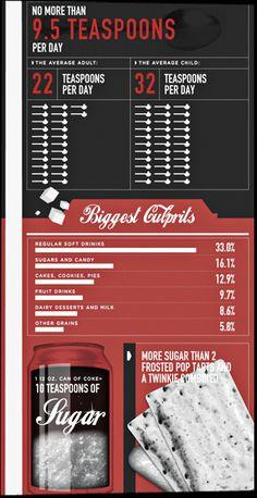 All Things Natural | American Sugar Consumption