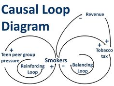 Causal loop diagram healthcare delivery systems theory causal loop diagram ccuart Choice Image