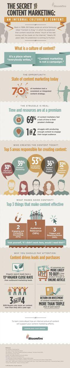 secret-of-content-marketing
