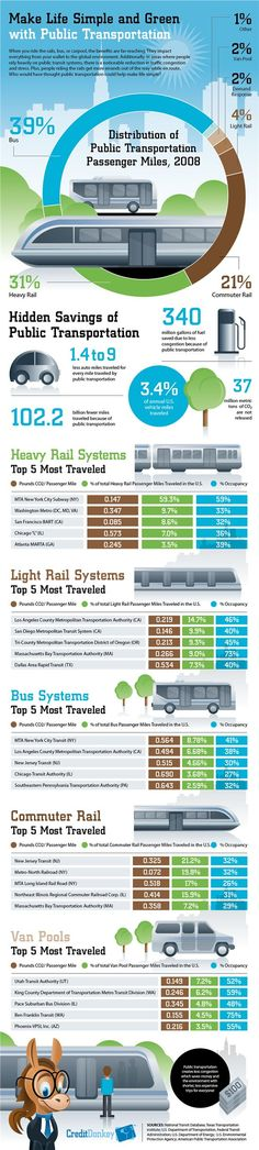 Cool infographic about green and sustainable transportation! Learn more in GEF's free I Ride Green program! http://www.greeneducationfoundation.org/i-ride-green-sub.html