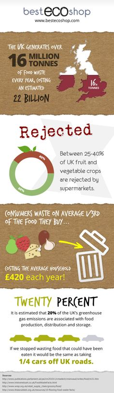 UK statistics on food waste. Showing students food statistics globally. They can compare food waste in the UK and U.S.