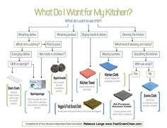 Are you overwhelmed by the kitchen products Norwex offers? Here's a handy flow chart to help you out. Read more: http://www.fastgreenclean.com/2014/07/which-norwex-kitchen-product-should-i.html