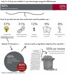 Love these charts: Dull, Irrelevant Content Hampering B2B Lead Gen Success. Stats here: http://www.marketingprofs.com/charts/2012/8308/dull-irrelevant-content-hampering-b2b-lead-gen-success#