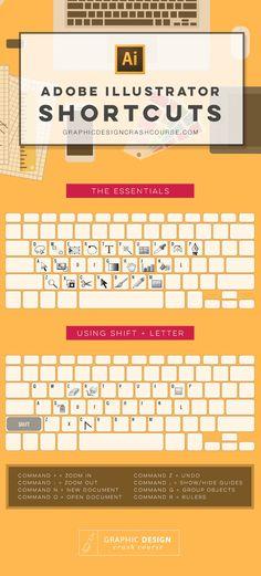 Raccourci clavier illustrator