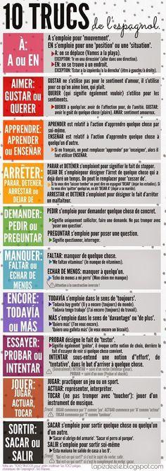 "10 truquis del español, para evitar las ""pifias"" más clásicas entre alumnos franceses #frenchlanguagelearning #learnspanish"
