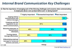 Aligning internal communications with external messages is one of the most important challenges companies face when communicating to employees about a new product. Complying with FDA regulations for pre-launch communication is also a top concern for pharma communicators educating employees about a new product. http://www.best-in-class.com/bestp/domrep.nsf/products/best-practices-for-internal-communications-regarding-brands-disease-state!opendocument