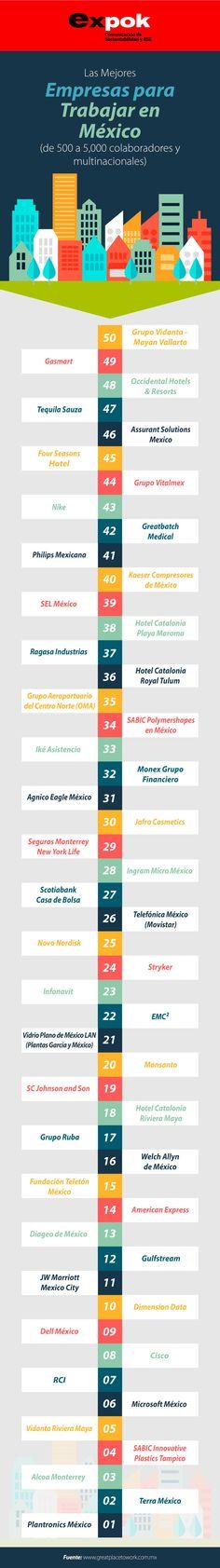En la siguiente infografía podrás encontrar a las mejores cincuenta empresas para trabajar, aunque si quieres descubrir cuáles son las mejores 100, revisa el ranking original. http://www.expoknews.com/conoce-las-mejores-empresas-para-trabajar-en-mexico/