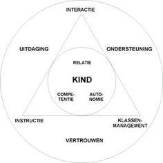 Luc Stevens - Adaptief Onderwijs: leerling staat centraal #relatie #competentie #autonomie