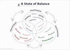 A State of Balance - Part 2 - Mind Mastery