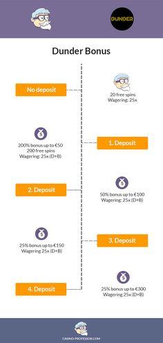 Dunder-casino-bonus-infographic