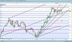 ...Latooscuro Trading  e  Segnali Operativi: EUROBUND grafico giornaliero