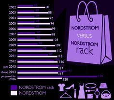 There Will Soon Be Way More Nordstrom Racks Than Regular Nordstrom Stores