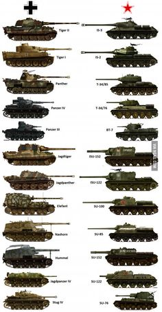 Armadura Alemana o Armadura Sovietica