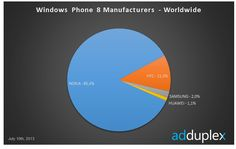 Nokia Rides the Back of the Lumia 520 Owning 85% of the Windows Phone Market