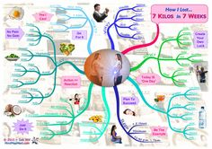 This in-depth weight-loss article describes exactly how I lost 7 kilos in 7 weeks. Through lively text and mind maps you can do the same! By Sab Will