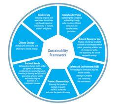 Statement, value, quality, sustainability, sustainable development - Engen