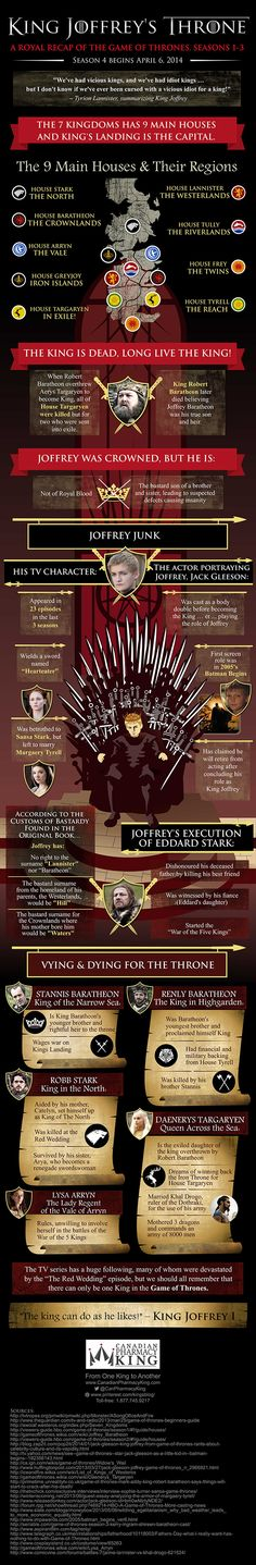Check out a royal recap of Game Of Thrones Season Premiere, seasons 1-3  #GameOfThrones  #infographic