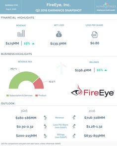 FireEye Earnings Infographics: Q2 2016 Highlights.