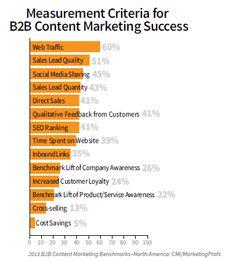 B2B content marketing measurement criteria