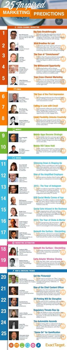 25 marketing predictions for 2013 | #infographics repinned by @Piktochart