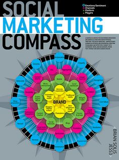 The Social Marketing Compass infographic points brands in the direction of consumers, peers and influencers, connecting the two where those users already interact and seek guidance.