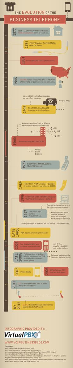 Did you know that the first car-based telephone system made its debut back in 1946? It was designed to appeal to truck fleet operators and traveling businesspeople. It also weighed 80 pounds! Find out more about business phone system history on this infographic. Source: http://www.voipbusinessblog.com/666539/2013/03/19/the-evolution-of-the-business-telephone-infographic.html