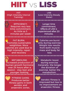 HIIT is likewise responsible for building muscle mass. This is due to the fact that HIIT constructs endurance and triggers more blood circulation with better contractility to the muscles. Easy Workouts, At Home Workouts, Treadmill Workouts, Workout Routines, Benefits Of Cardio, Hiit Program, Build Muscle Mass, Weight Loss Results, Weight Training