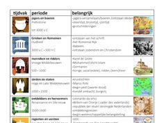 pdf overzicht van de 10 tijdvakken geschiedenis op A4